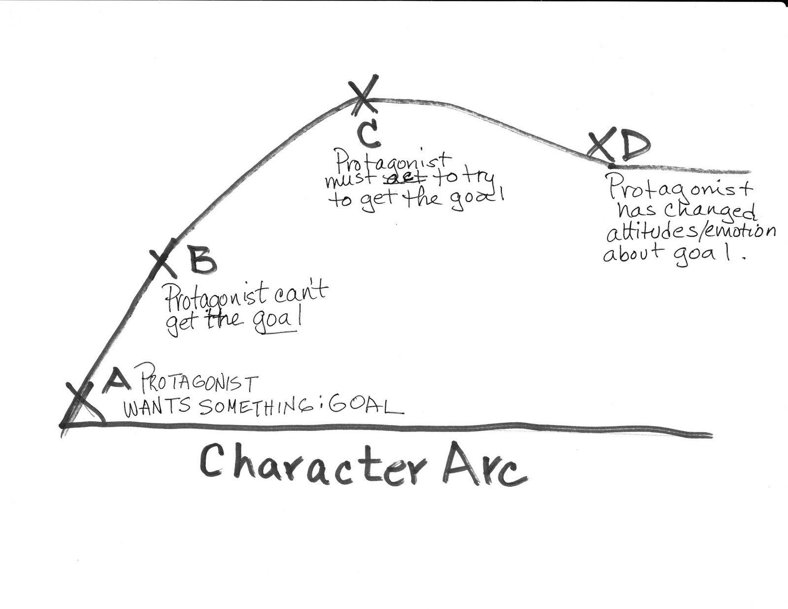 Character arc creative tips for writers for Story arc template